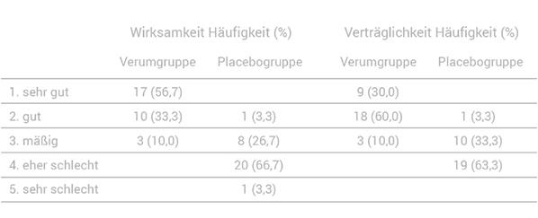 MAGCELL klinische Studie Tabelle Auswertung